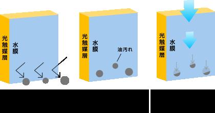 水膜が静電気によるちりやほこりの吸着を抑えます。 表面についた汚れを分解、付着力を弱めます。 雨水が汚れの下に入り、汚れを洗い流します。